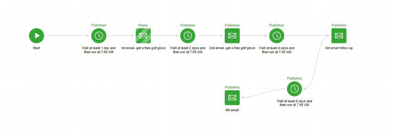 Email Marketing Automation 1 - PUD Case Study - ZAP